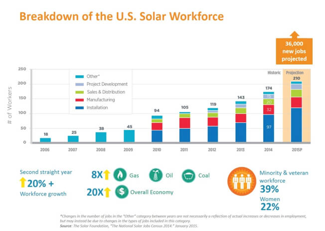 US_solar_workforce