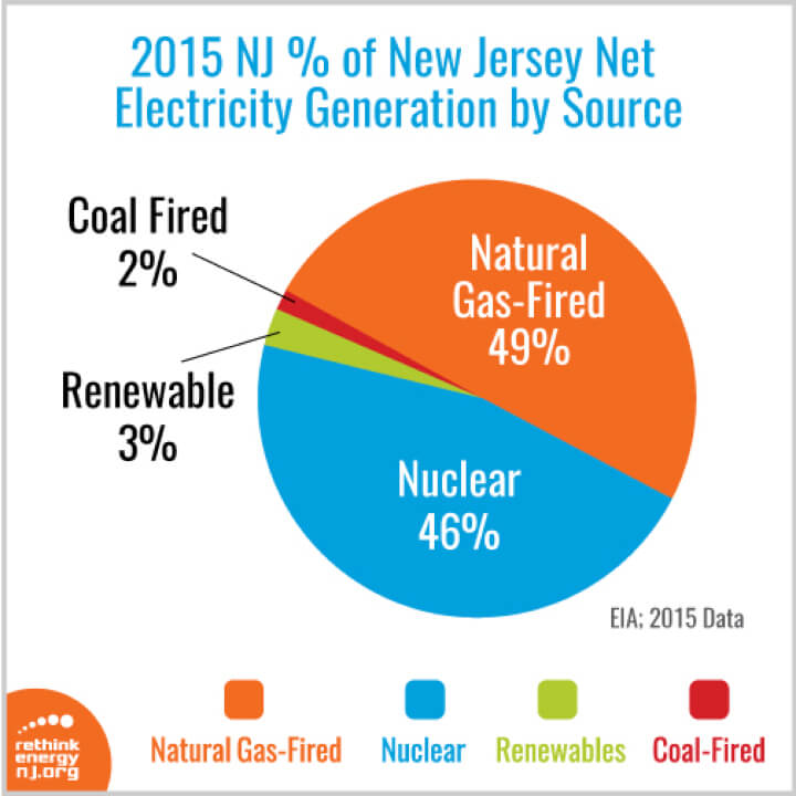 nj_net_electricity_generate