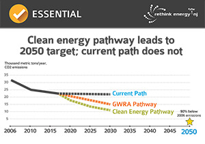 New Jersey Clean Energy Pathway
